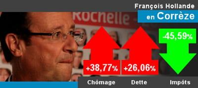 françois hollande en corrèze depuis 2008*