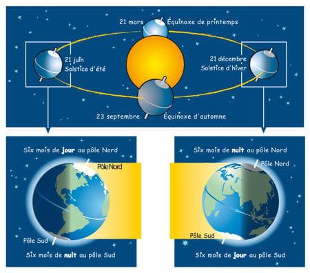 Solstice D Ete 2019 Pourquoi La Date De L Ete Change Selon Les Annees