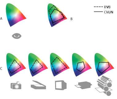 a. espace colorimétrique cie lab : il correspond à l'ensemble des couleurs qu'un
