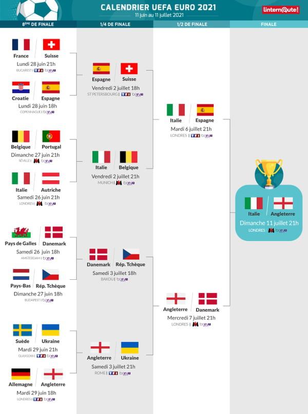 Euro : le calendrier détaillé des retransmissions TV des matchs | LCI