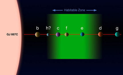 planete habitable