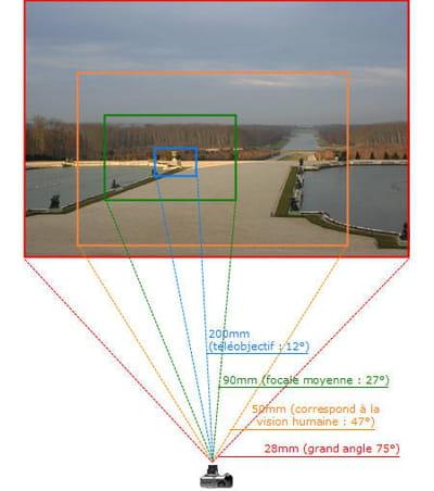 la valeur d'une focale influe directement sur l'angle de champ de l'objectif,