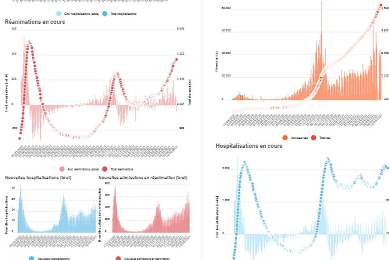 CHIFFRES COVID. Dernier bilan du coronavirus en France