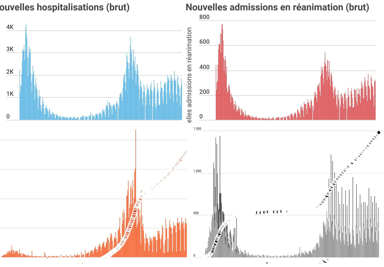 CHIFFRES COVID. Le bilan du coronavirus en France, jeudi 17juin 2021