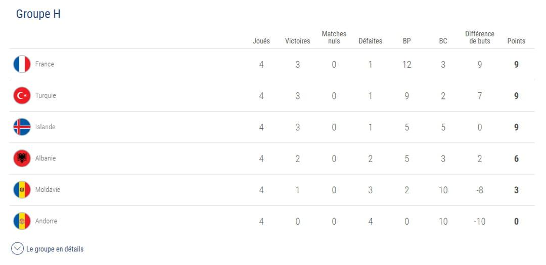 Le Calendrier Euro 2020.Euro 2020 Resultats Des Qualifications Classement Et