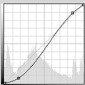 la courbe formant un s