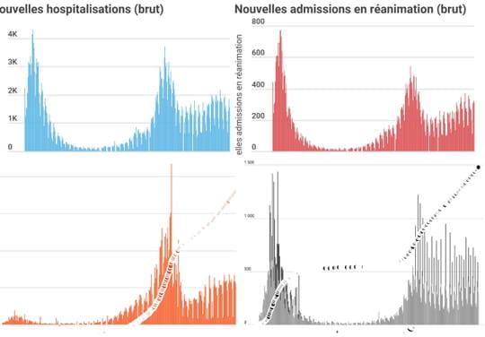CHIFFRES COVID. Le bilan du coronavirus en France