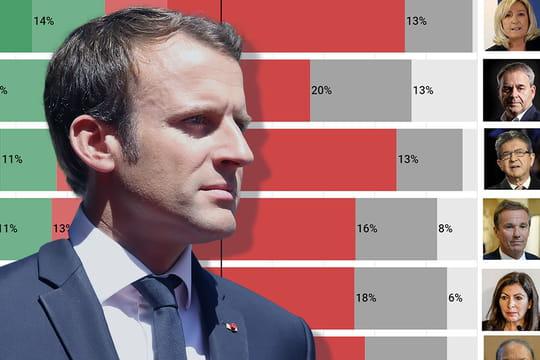 Sondage présidentielle 2022: qui ferait un meilleur président qu'Emmanuel Macron?