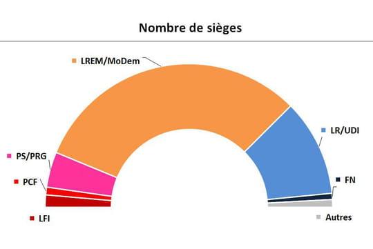 Assemblée nationale: la distorsion bluffante entre sièges et nombres de voix