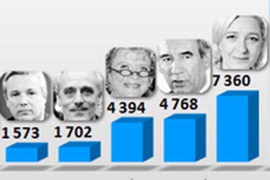 Présidentielle: qui a gagné l'élection en librairie?