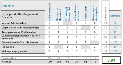 Comment la notation extra financi re tablit ses crit res - Grille d evaluation pour recrutement ...