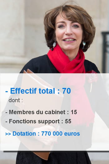Marisol touraine 70 collaborateurs - Cabinet de marisol touraine ...