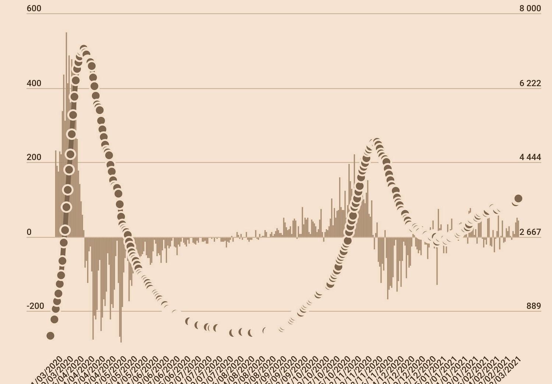 CHIFFRES COVID. Le bilan du coronavirus en France, lundi 14juin 2021