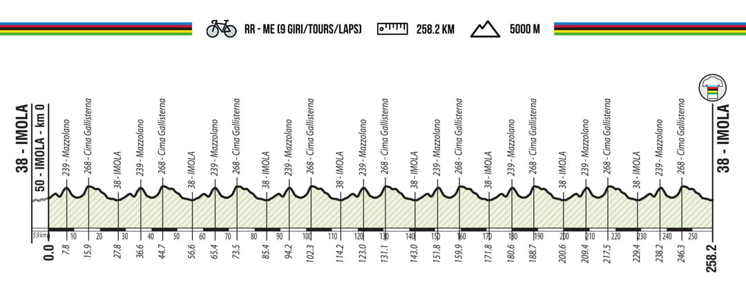 Championnat du monde de cyclisme 2020 : date, profil du parcours et favoris