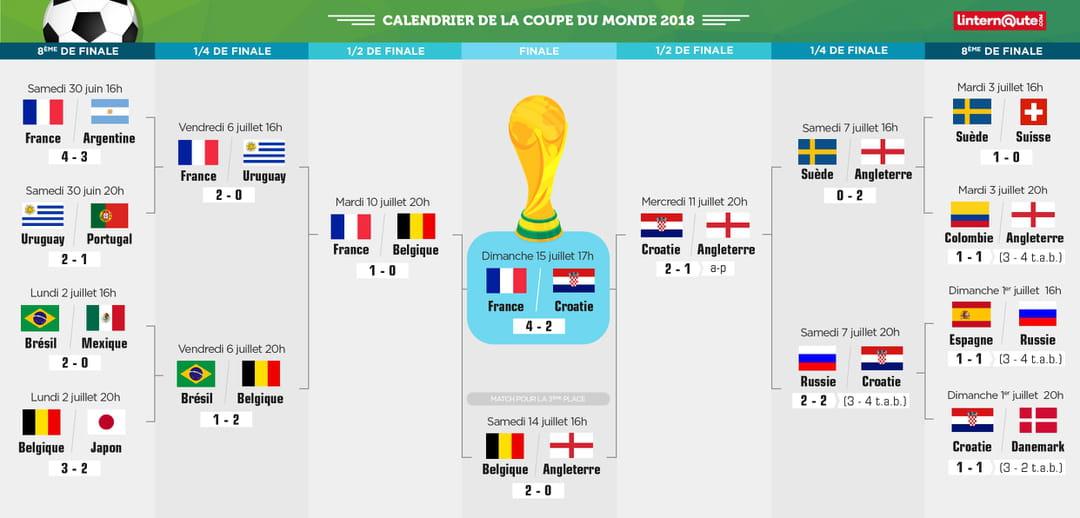 Calendrier Fifa Coupe Du Monde 2020.Mondial 2018 Mbappe A Rate Son Rendez Vous Avec Neymar