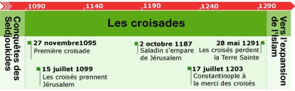 Frise chronologique des croisades