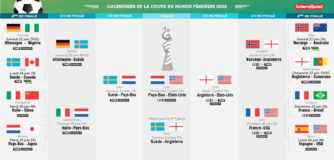 Calendrier Fifa Coupe Du Monde 2020.Coupe Du Monde Feminine 2019 Les Americaines Reines Du