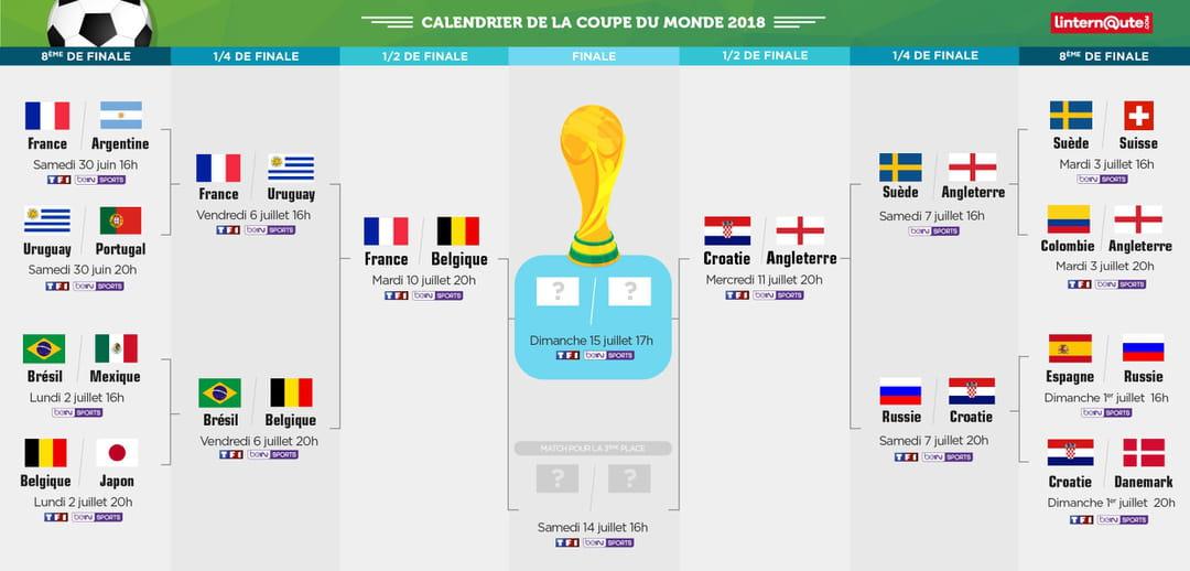 Calendrier Coupe.Calendrier Coupe Du Monde Le Programme De La Derniere Semaine