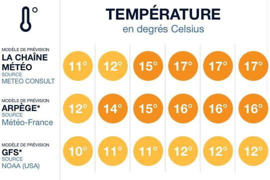 Comparer plusieurs météos sur une seule appli: c'est possible avec la Chaîne Météo