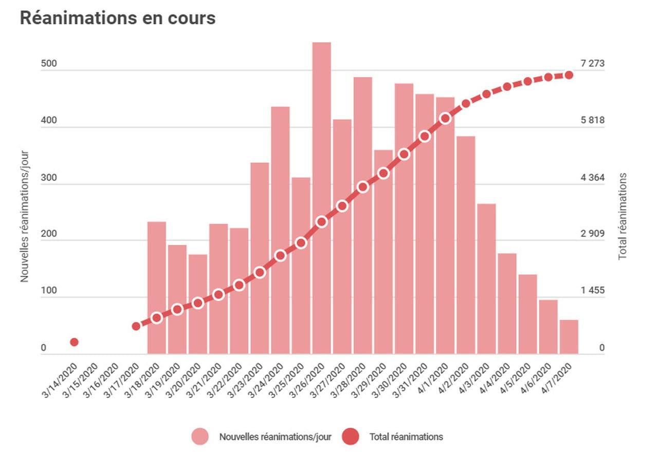 Covid-19en France: le nombre de morts en forte hausse, les chiffres du 7avril 2020