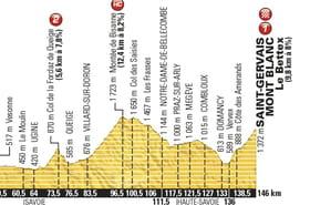 Etape du jour [Tour de France 2016]: le profil de l'étape 19et la carte du parcours