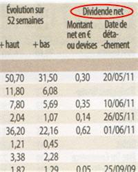 sur le revenu, le dividende se décompose en deux colonnes : le montant en euros