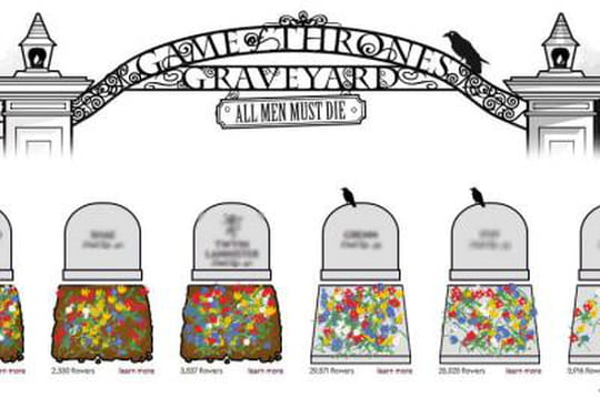 Game of Thrones: déposez une fleur sur la tombe (virtuelle) de votre personnage préféré