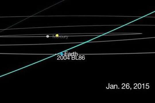 Astéroïde 2004BL86: comment l'observer?