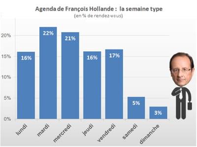 les jours de la semaine les plus chargés pour françois hollande. agrandir