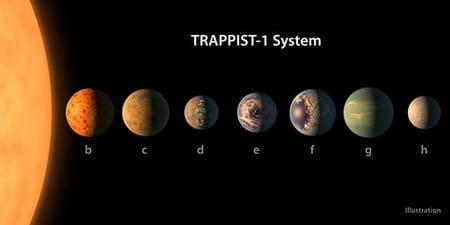 Découverte d'exoplanètes