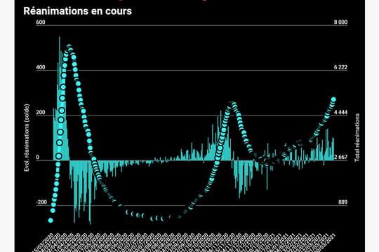 CHIFFRES COVID. Bilan du coronavirus en France, samedi 8mai 2021