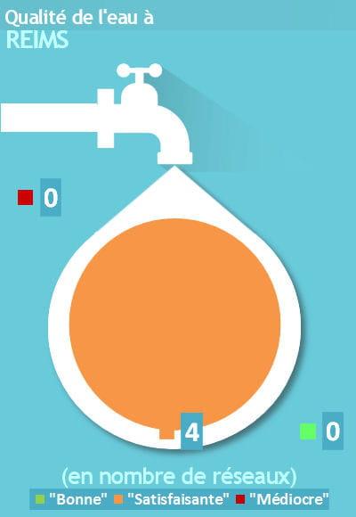 Reims eau du robinet satisfaisante mais pas de bonne - Qualite de l eau du robinet en france ...