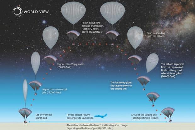 Des voyages stratosphériques en ballon