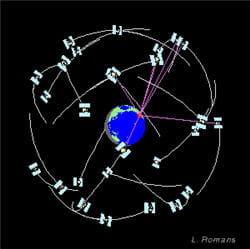 par triangulation, le récepteur gps donne les coordonnées de notre position.