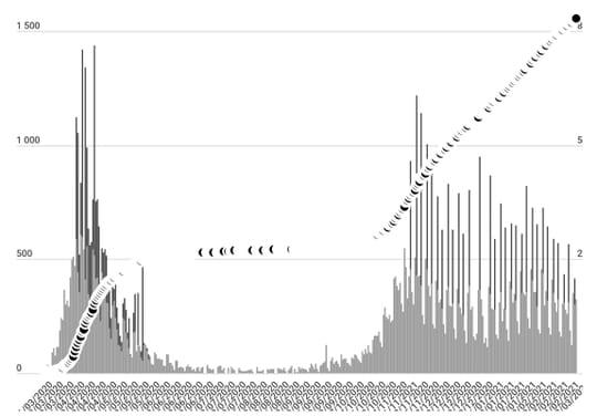 CHIFFRES COVID. Le bilan du coronavirus en France, jeudi 4mars 2021