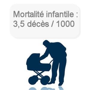 la mortalité infantile a encore baissé en france.