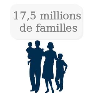 on dénombre 17,5 millions de familles en france.