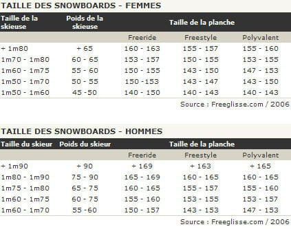 conseils pour choisir son snowboard. Black Bedroom Furniture Sets. Home Design Ideas