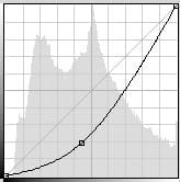 la courbe retravaillée pour cette photo