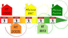 chronologie des différentes réglementations thermiques.