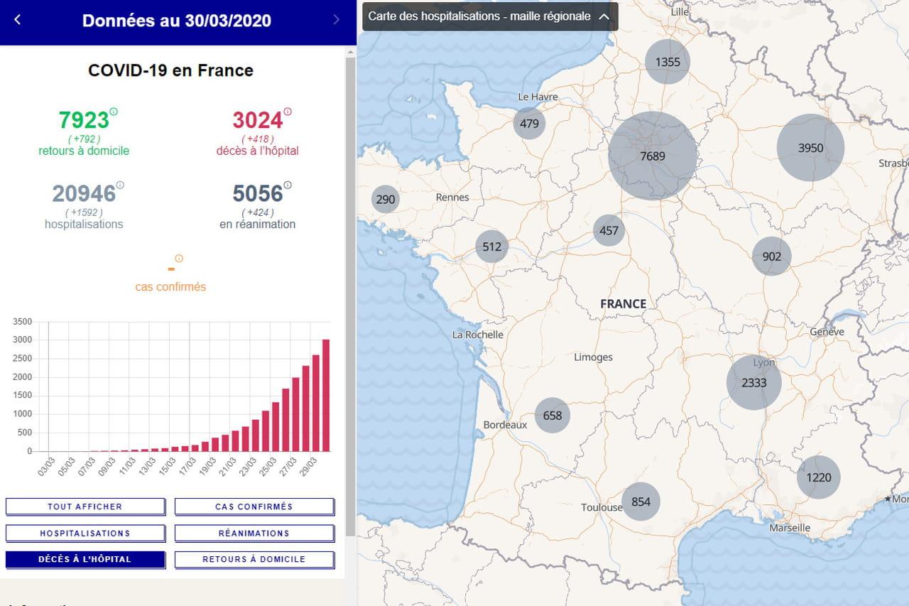 Covid-19en France: cas de coronavirus, hospitalisations, décès... Les chiffres du lundi 30mars