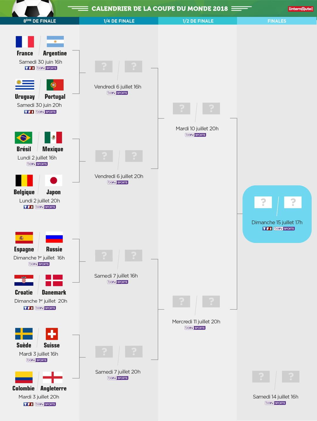 Coupe du monde tableau des huiti mes programme l - Classement qualification coupe du monde ...