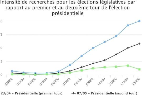 Tendances des législatives 2017: ce qu'on sait sur le 2e tour
