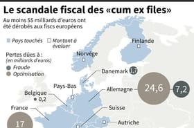 Un système d'évasion fiscale accusé d'avoir coûté des milliards aux pays européens