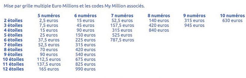 Euromillion avec la nouvelle formule la cagnotte plus difficile remporter - Tarif grille euromillion ...