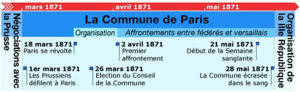 La commune de Paris : résumé de l'épisode insurrectionnel de 1871