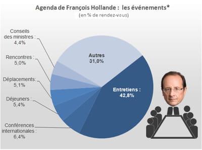 une partie conséquence de l'agenda de françois hollande est consacrée à des