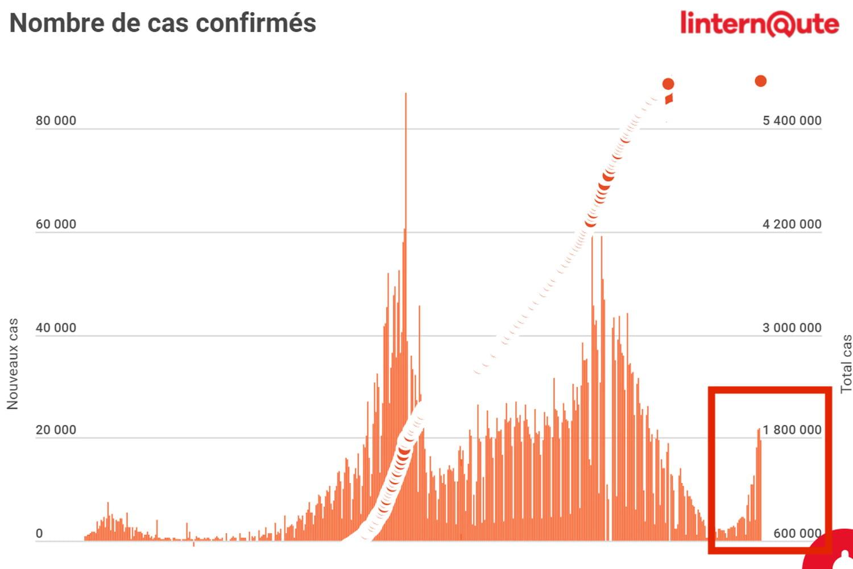 CHIFFRES COVID. Le bilan du coronavirus en France, vendredi 23juillet 2021