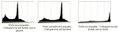 l'axe horizontal place les intensités lumineuses : par convention, du plus