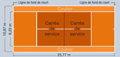 Les r gles du tennis for Dimension terrain de tennis